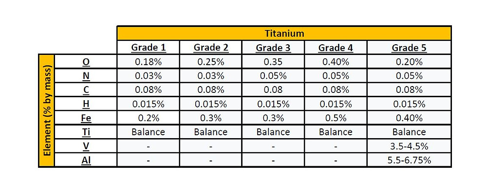 GoodFabs - Titanium chemical composition grade 1-2-3-1-5