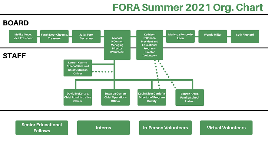 FORA Org Chart (2).png