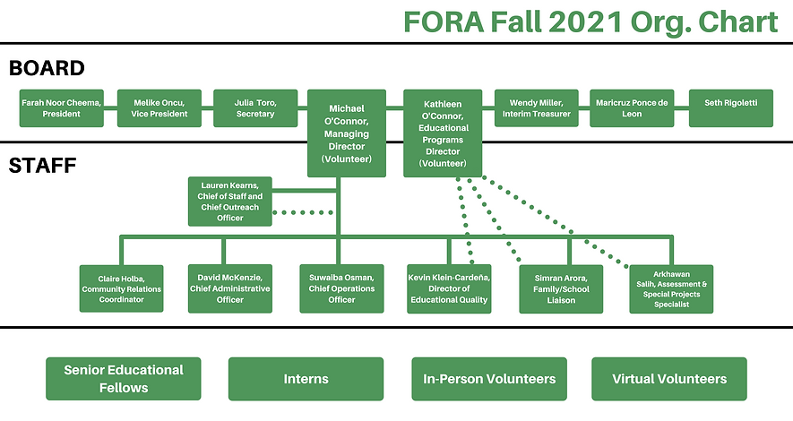 FORA Org Chart (4).png