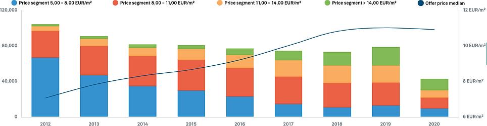 Berlin rental price development.png