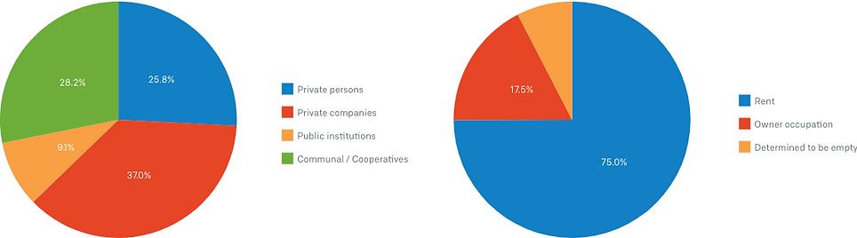Berlin occupiers pie charts.png