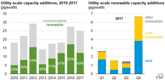 Nearly half of utility-scale capacity installed in 2017 came from renewables - Read More from EIA