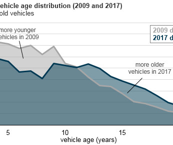 U.S. households are holding on to their vehicles longer