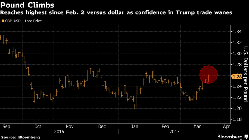 Pound Breaks $1.26 for First Time Since February as Dollar Drops - Read More from Bloomberg