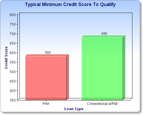 FHA Loans vs. Conventional Loans - Read More from Zillow