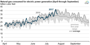 Natural gas-fired electricity generation so far this summer is below last year's level - Read More from EIA