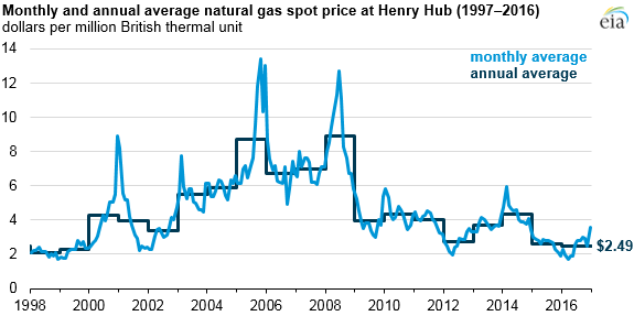 Natural gas prices in 2016 were the lowest in nearly 20 years - Read More from U.S. Energy Information Administration
