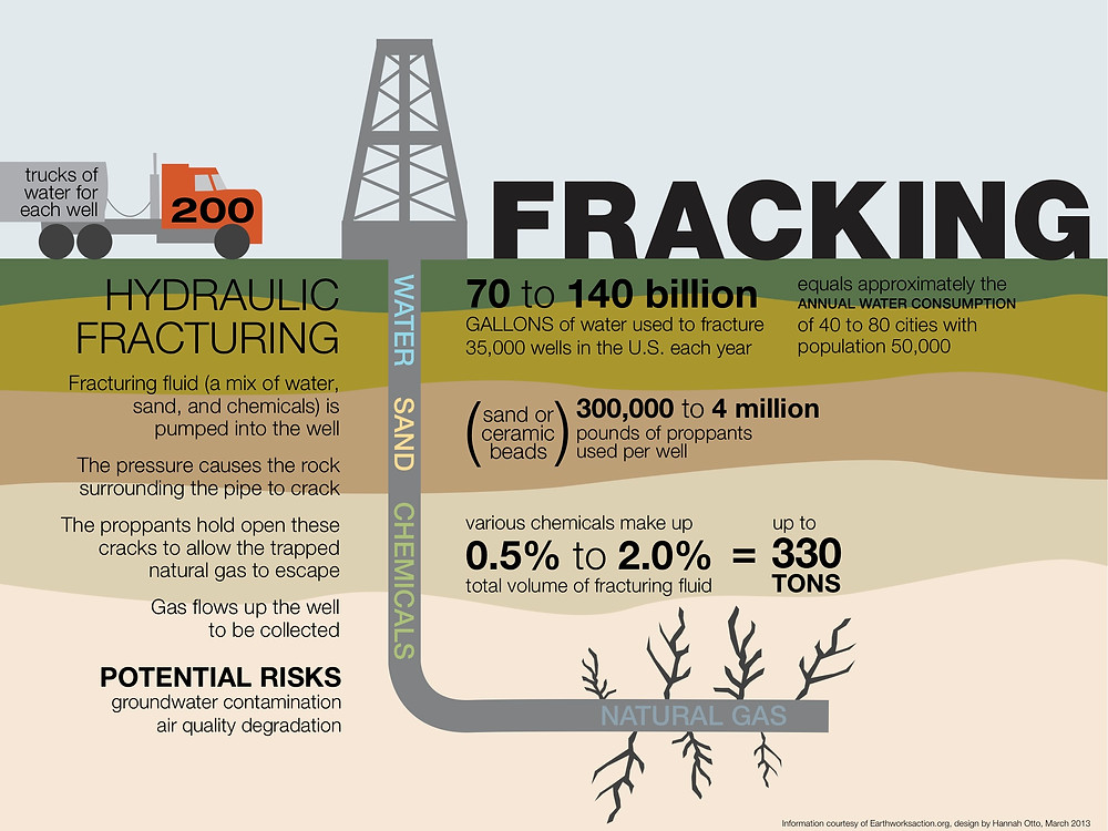 Facts About Fracking - Read More from Live Science