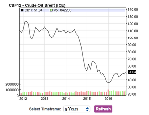 Oil prices are surging as OPEC hashes out a deal to cut production - Read More from Vox