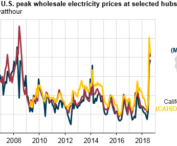 Summer average wholesale electricity prices in western U.S. were highest since 2008