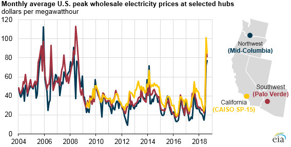 Summer average wholesale electricity prices in western U.S. were highest since 2008 - Read More from EIA
