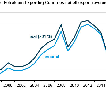 OPEC net oil export revenues increased in 2017, will likely continue to increase in 2018