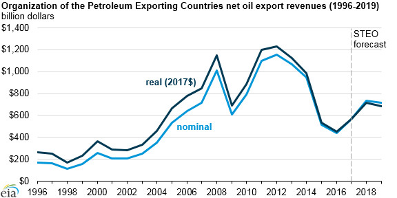 OPEC net oil export revenues increased in 2017, will likely continue to increase in 2018 - Read More from EIA