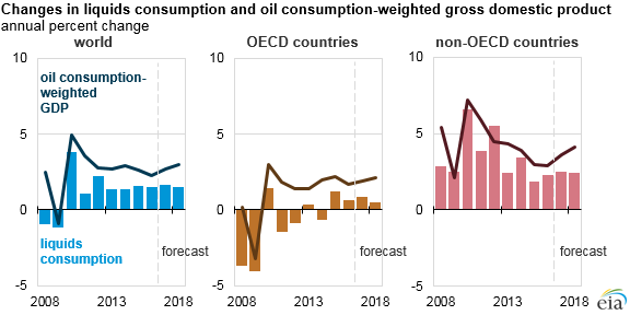 EIA's short-term global oil demand outlook considers the role of economic activity - Read More from EIA