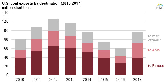 U.S. coal exports increased by 61% in 2017 as exports to Asia more than doubled - Read More from EIA