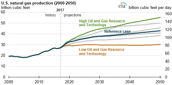 U.S. natural gas production and consumption increase in nearly all AEO2018 cases - Read More from EIA