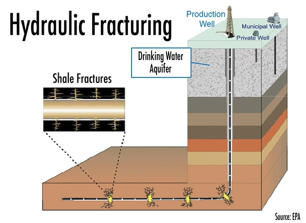 What is 'Fracking' - Read More from Investopedia