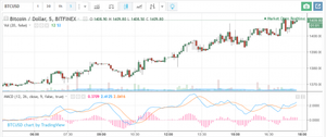 Bitcoin Price Sets New Single Exchange All-Time High - Read More from Coindesk
