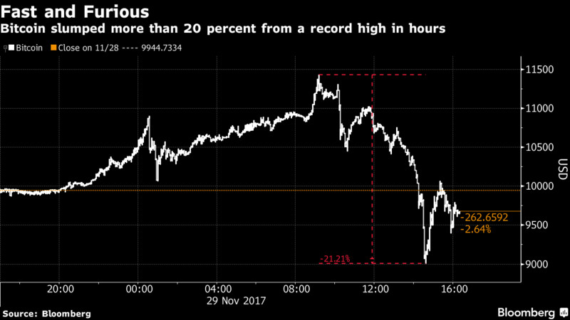 Bitcoin Mania Interrupted, for Now, After Outage Triggers Selloff - Read More from Bloomberg