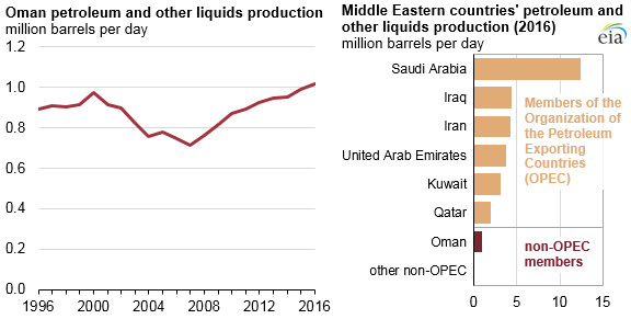 Oman's petroleum and other liquids production reached record levels in 2016 - Read More from EIA