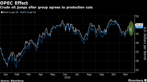 OPEC Confounds Skeptics, Agreeing to First Oil Cuts in 8 Years - Read More from Bloomberg