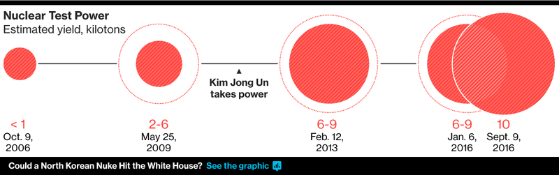 UN to Meet on North Korea After U.S. Confirms Rocket Was ICBM - Read More from Bloomberg