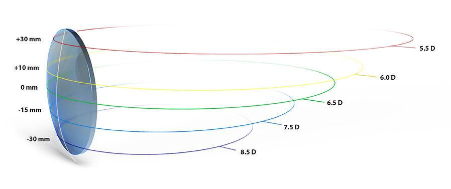 Base Curve Variable.jpg