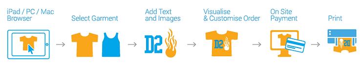 Online Designer Workflow Example
