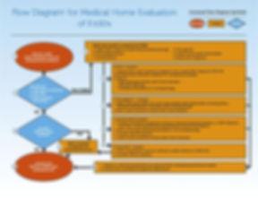 Medical Home Evaluation Model for FASD.j