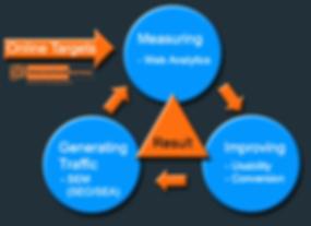 Internetwebbureau-Online-marketing-Pr_re