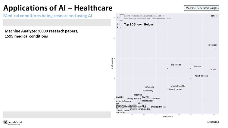 Applications of AI - HealthCare