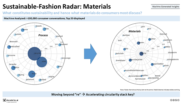 Sustainable Fashion Materials & Verbs