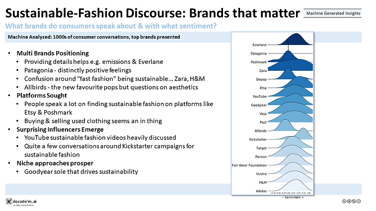 Sustainable-Fashion Discourse: Brand that matter