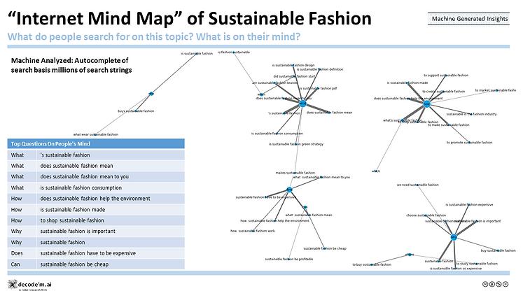 """Internet Mind Map"" of Sustainable-Fashion"