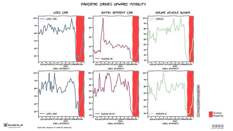 Pandemic drives upward mobility