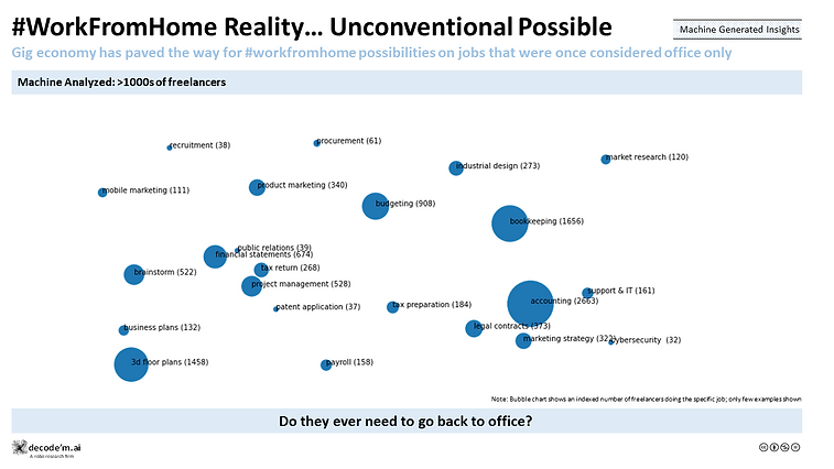 WorkFromHome Reality… Unconventional Possible