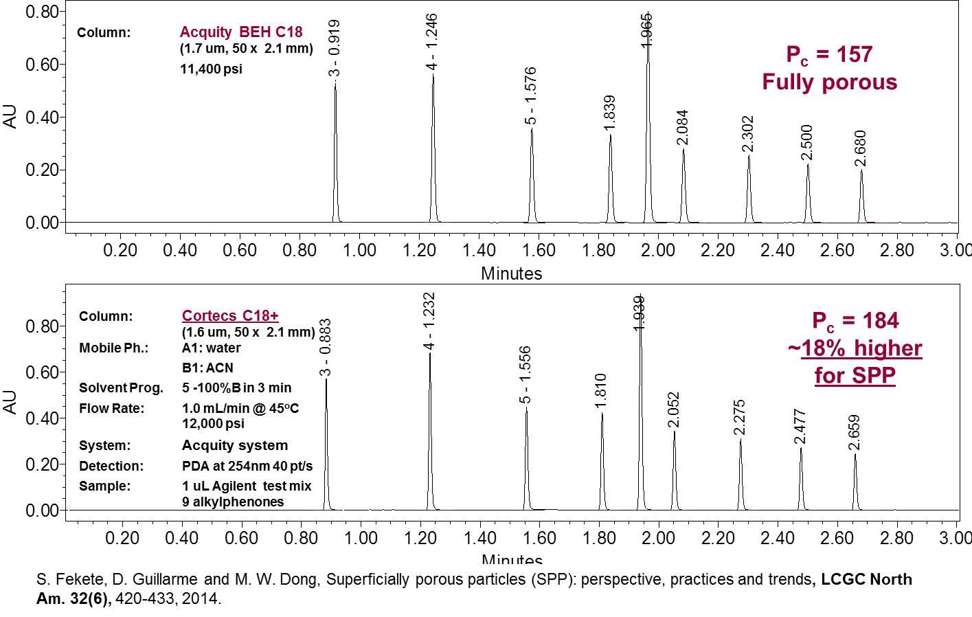 Comparison of fast UHPLC