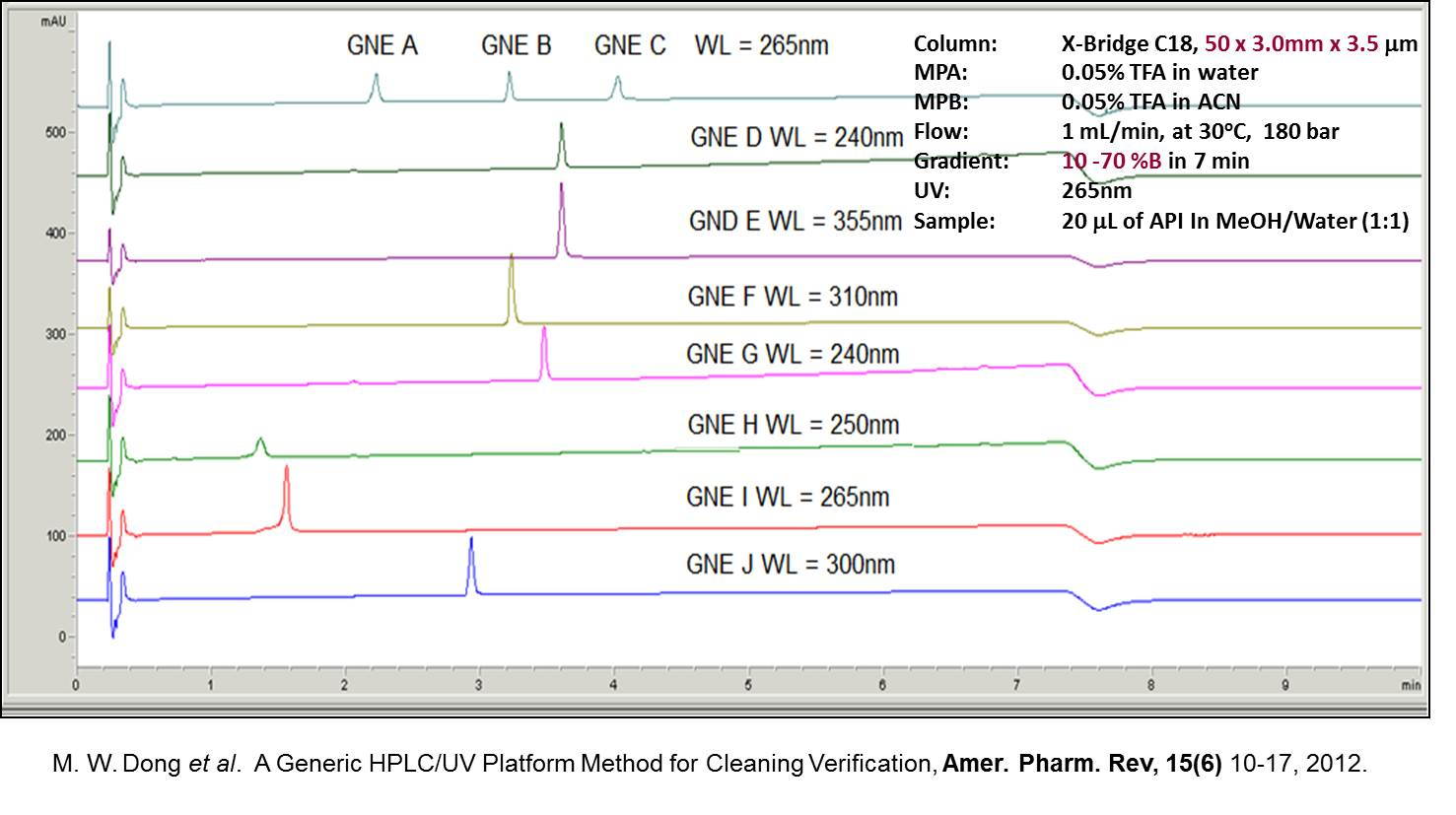 Generic 10-min HPLC method