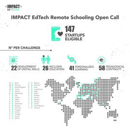 Elias Robot fue seleccionado para el programa de aceleración europeo de IMPACT EdTech