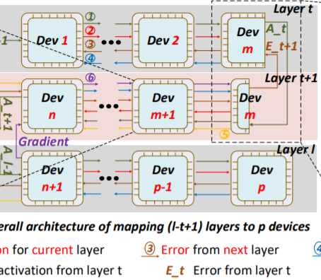 """TC2020 - """"FPDeep: Scalable Acceleration of CNN Trainingon Deeply-Pipelined FPGA Clusters"""""""