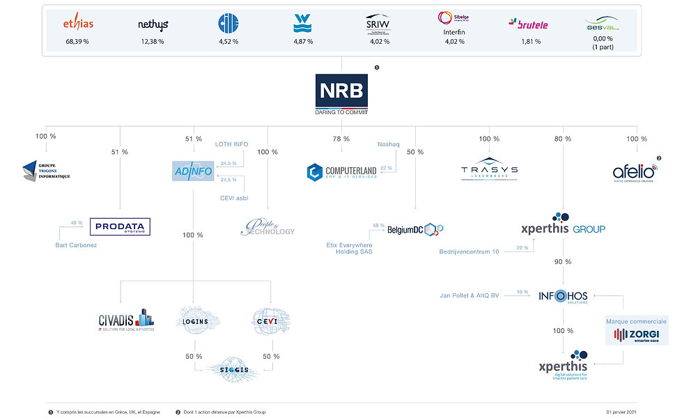 Structure NRB Groupe