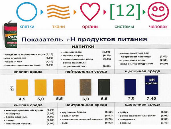 параметры PH продуктов.png
