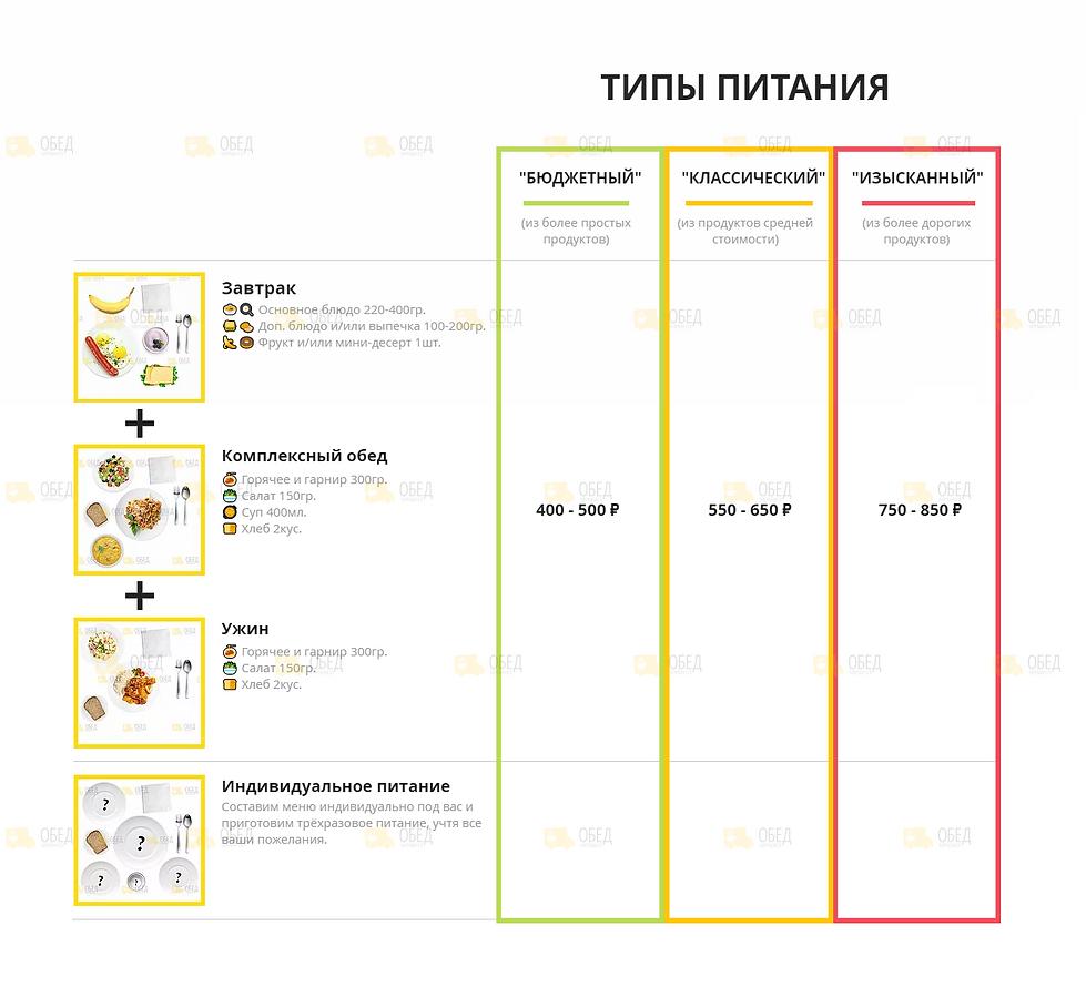 Цены и состав блюд трёхразового питания
