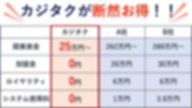 ハウスクリーニング代理店開業資金比較.JPG.jpg