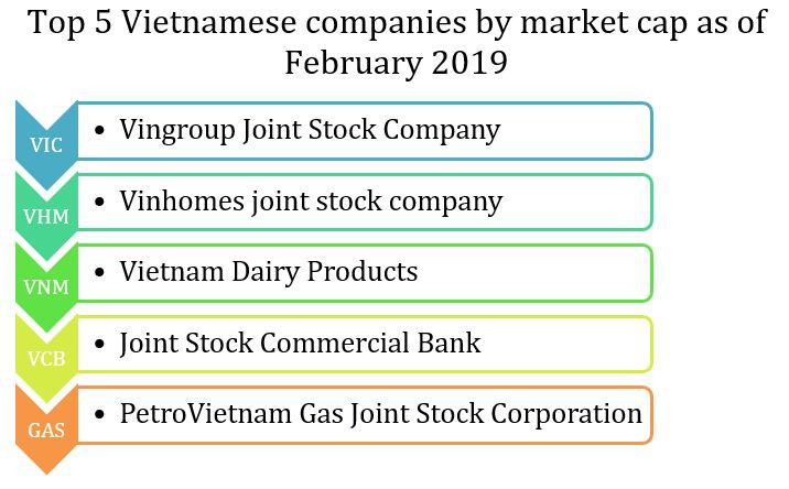 Top 5 Vietnamese companies by market cap as of February 2019
