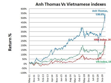 Vietnamese stocks performance February 2021