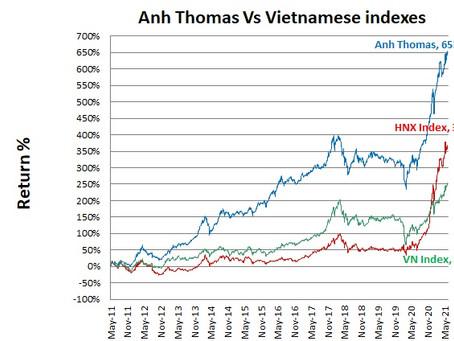 Vietnamese stocks performance June 2021