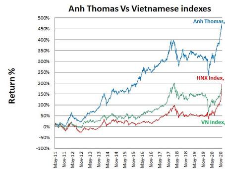 Bourse Vietnam - Performance du mois de Decembre 2020