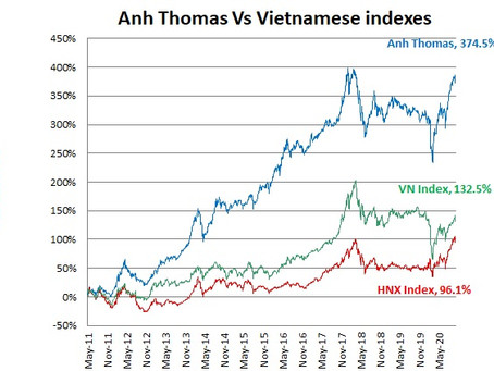 Vietnamese stock markets: October 2020 summary