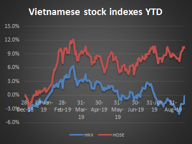 A quick look at the first half of September on the Vietnamese stock markets